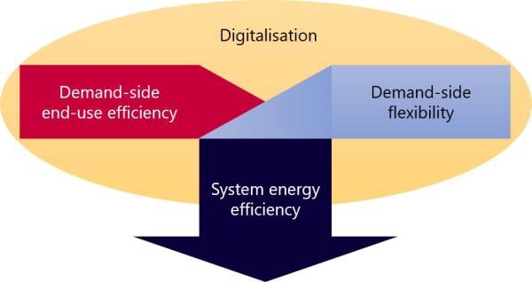数字化提升能源效率的潜力有多大?不仅仅是使用效率……
