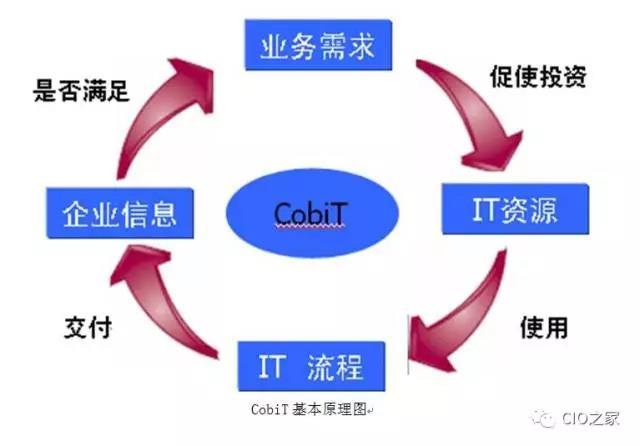 IT治理道路,从单向到全过程,快来学习学习吧!